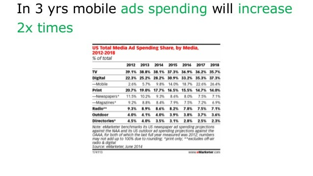 In 3 yrs mobile ads spending will increase 2x times
