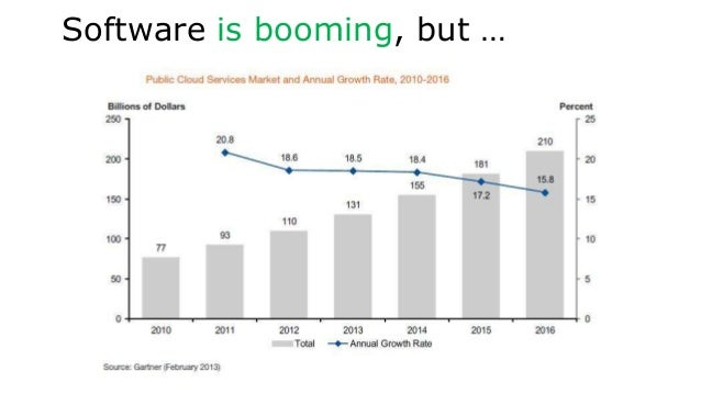 Software is booming, but …