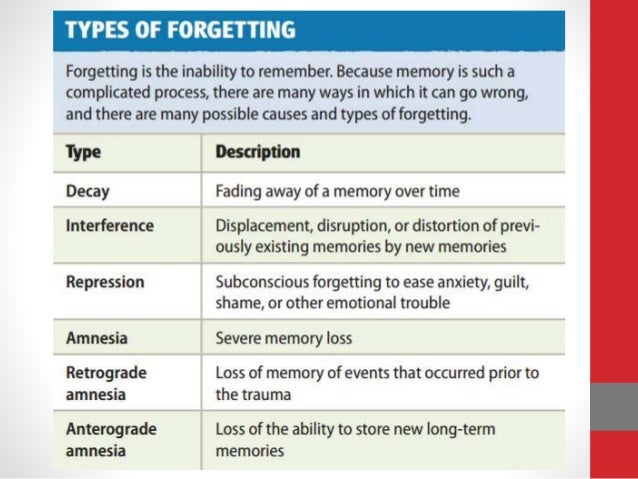 causes of forgetting in psychology pdf