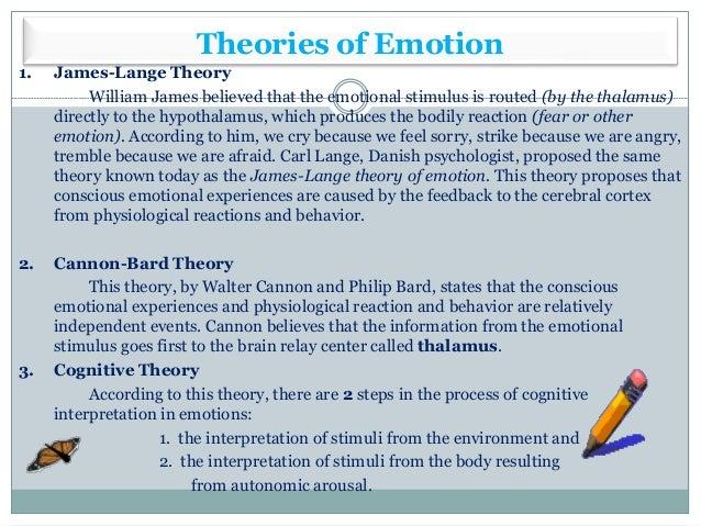 Psychology: Motivation And Emotion
