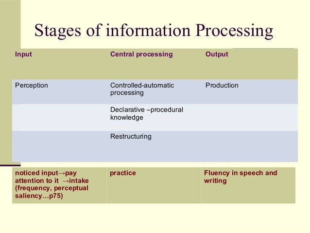module information processing theory of learning The information processing approach is based on a number of assumptions, including: (1) information made available by the environment is processed by a series of processing systems (eg attention, perception, short-term memory)  social learning theory, cognitive neuropsychology and artificial intelligence (ai.