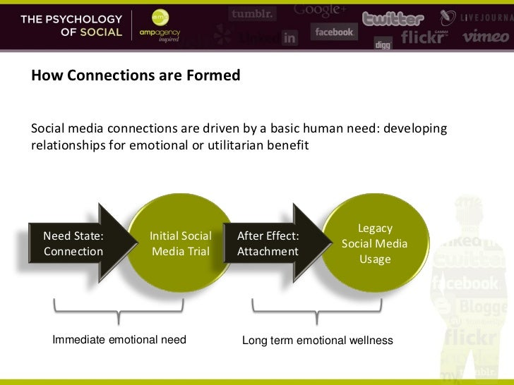 social media usage relationships Researchers have traditionally used the concept of social capital to explain how and why relationships between individuals or organisations several important and inter-related developments relating to the growth of social media usage are especially relevant to business relationships.