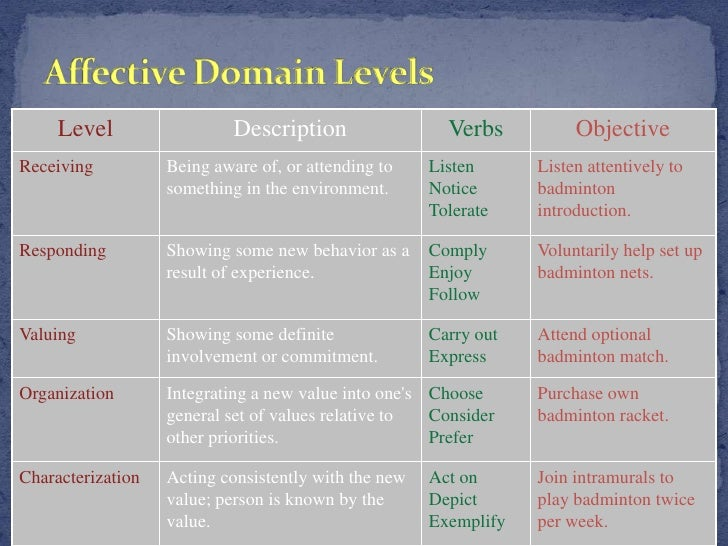 levels of affective domain and examples