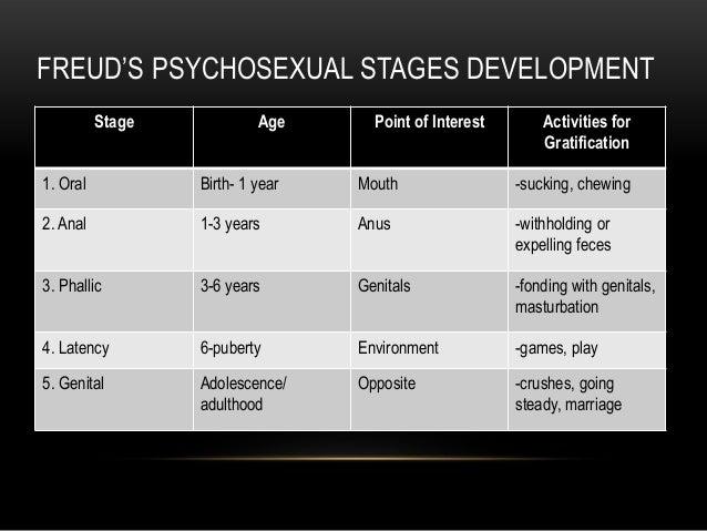 Psychosexual Development by Sigmund Freud