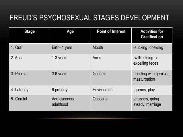 Psychosexual stages of development fixation