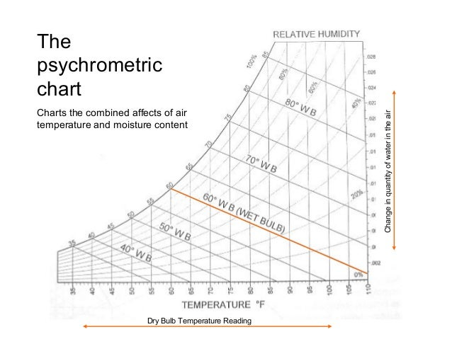 psychrometric chart reading Tool for reading psychrometric charts: ntrs  clear plastic tool is designed so that the angles of each leg correspond with the angles of psychometric chart.