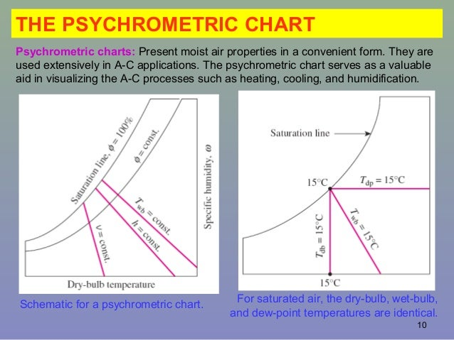 Psychrometry and air conditioning sling psychrometer 10 10 the psychrometric chart schematic ccuart Gallery