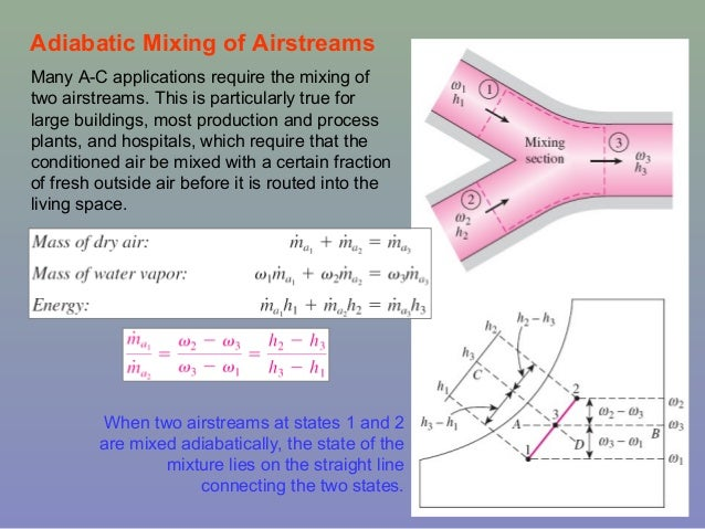 psychrometric chart pdf air properties