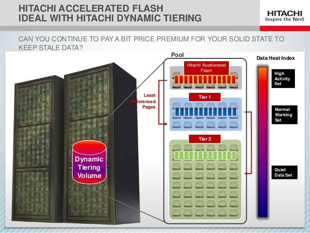 Hds Flash Storage Dandk Organizer