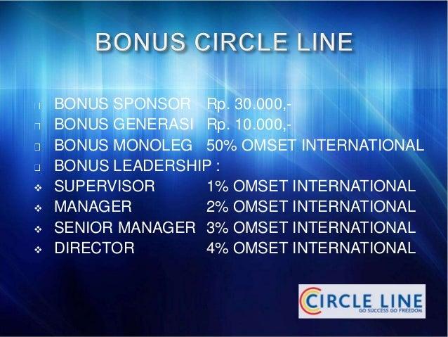 BONUS SPONSOR Rp. 30.000,-  BONUS GENERASI Rp. 10.000,-  BONUS MONOLEG 50% OMSET INTERNATIONAL  BONUS LEADERSHIP :   SUPE...