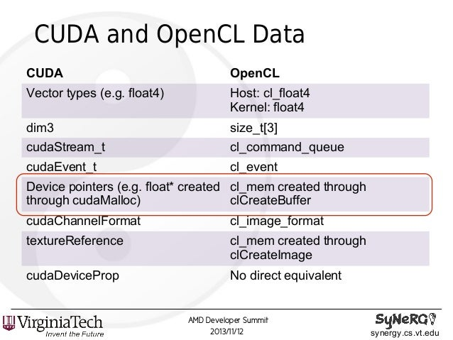 PT-4057, Automated CUDA-to-OpenCL™ Translation with CU2CL