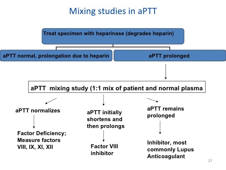 PPT – Mixing Studies-aPTT or PT 1:1 Mix PowerPoint ...