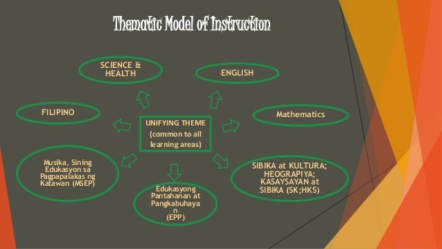Pt2 Principles Of Teaching 2 Models Of Integration And Sample Lesson