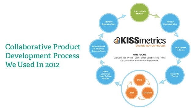 FREEBIE: Idea to Release Product Development Process VIEW THE GOOGLE DOC: HTTP://KISS.LY/IDEATORELEASE