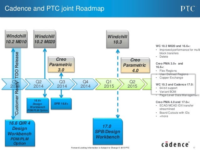 Ecad Mcad Design Data Management With Ptc Windchill And