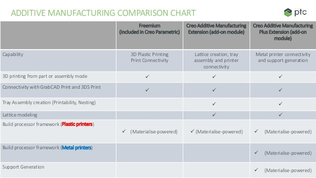 Ptc creo parametric sub bundles (with lite details explained)