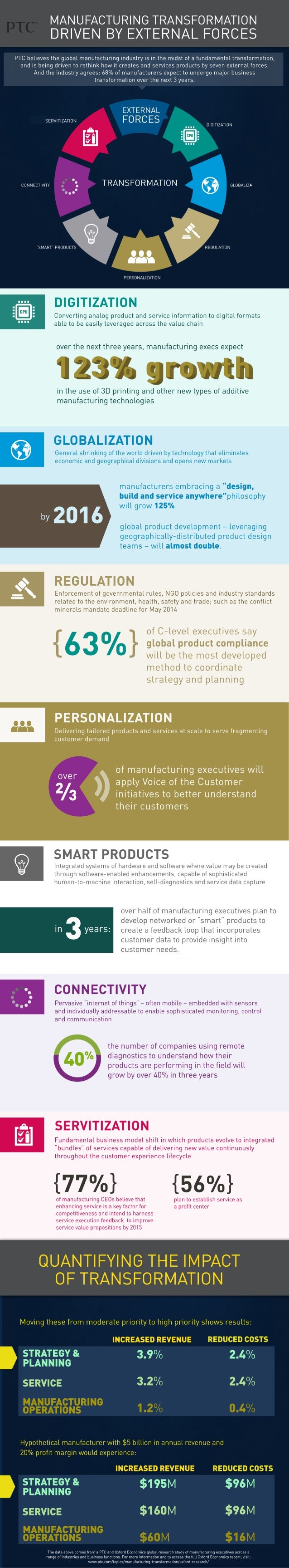 Manufacturing Transformation Driven by External Forces [Infographic]