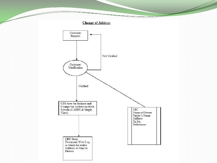 management information system ptcl 1 chapter 1 an overview of management information system definition of mis: a management information system is • an integrated user-machine system.