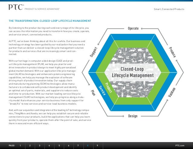 Smart, Connected Products  PTC.com  Closed-Loop  Lifecycle Management  Support  Operate  Produce  Product  Service  Valida...