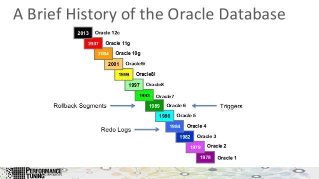 A Timeline of Database History