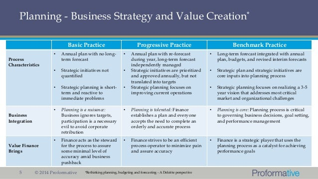 The Real Value of a Business Plan for the Entrepreneur