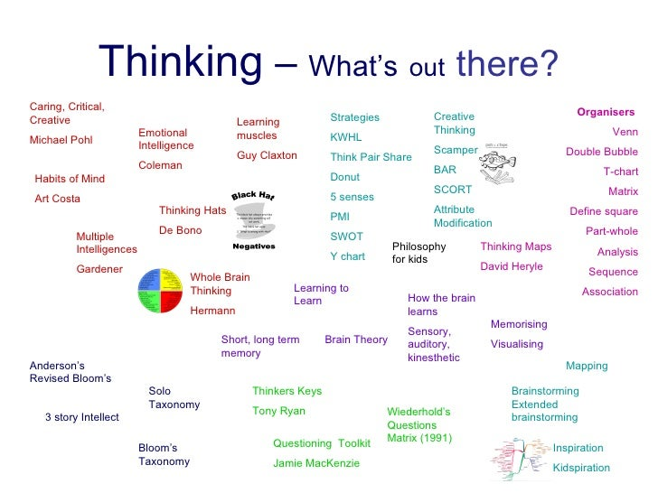questioning techniques for critical thinking When we ask a question, we want as many of our students' brains thinking as possible too often, a small percentage of students in class answer all of the questions.