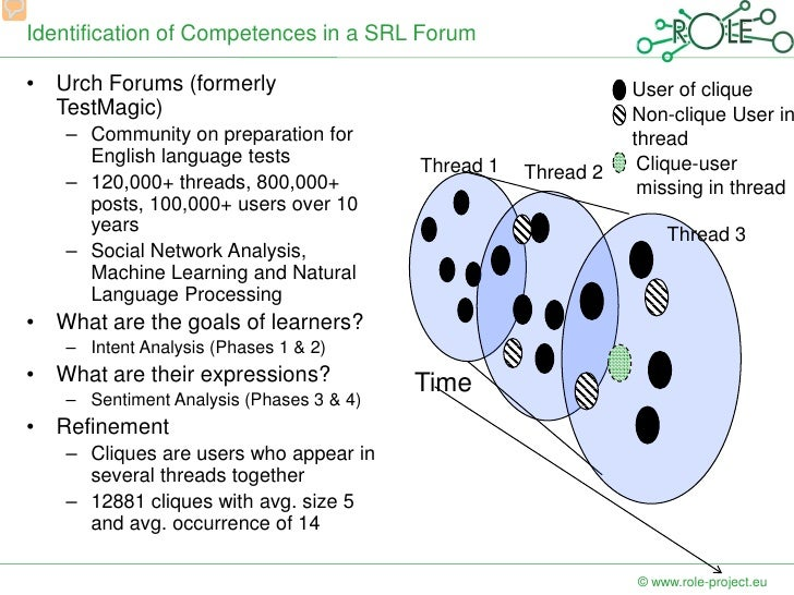 Identification of Compentences in Self-regulated Learning Processes Slide 3