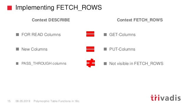 Implementing FETCH_ROWS Polymorphic Table Functions in 18c15 08.05.2019 Context DESCRIBE FOR READ Columns New Columns PASS...