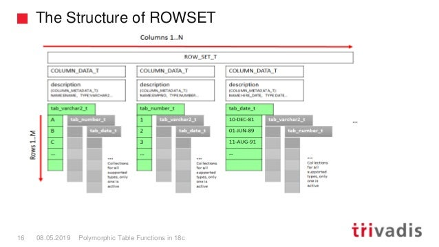 The Structure of ROWSET Polymorphic Table Functions in 18c16 08.05.2019