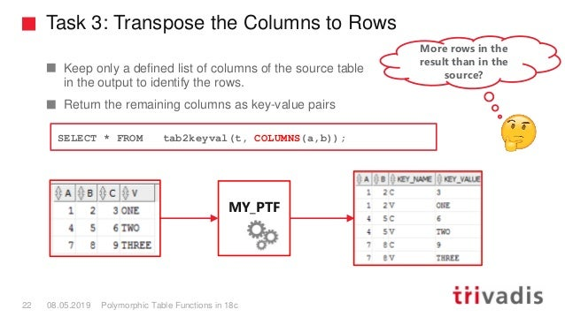 Task 3: Transpose the Columns to Rows Polymorphic Table Functions in 18c22 08.05.2019 Keep only a defined list of columns ...