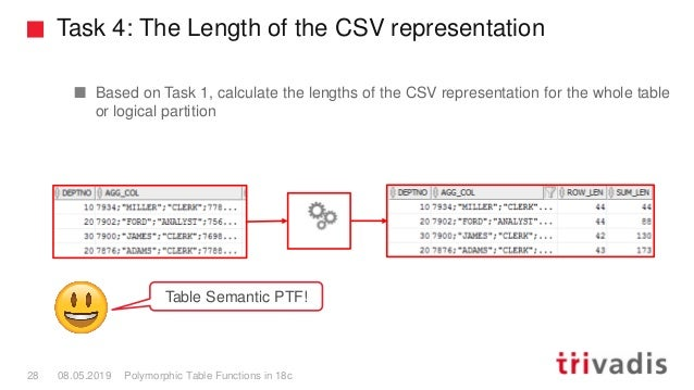Task 4: The Length of the CSV representation Polymorphic Table Functions in 18c28 08.05.2019 Based on Task 1, calculate th...