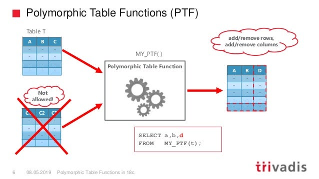 Polymorphic Table Functions (PTF) Polymorphic Table Functions in 18c6 08.05.2019 A B C - - - - - - - - - - - - C1 C2 C3 - ...
