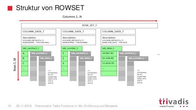 Struktur von ROWSET Polymorphic Table Functions in 18c: Einführung und Beispiele19 20.11.2018
