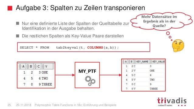 Aufgabe 3: Spalten zu Zeilen transponieren Polymorphic Table Functions in 18c: Einführung und Beispiele25 20.11.2018 Nur e...