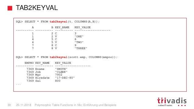 TAB2KEYVAL Polymorphic Table Functions in 18c: Einführung und Beispiele30 20.11.2018 SQL> SELECT * FROM tab2keyval(t, COLU...