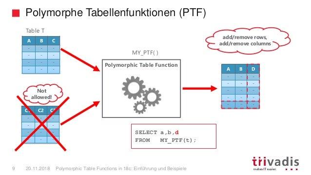 Polymorphe Tabellenfunktionen (PTF) Polymorphic Table Functions in 18c: Einführung und Beispiele9 20.11.2018 A B C - - - -...