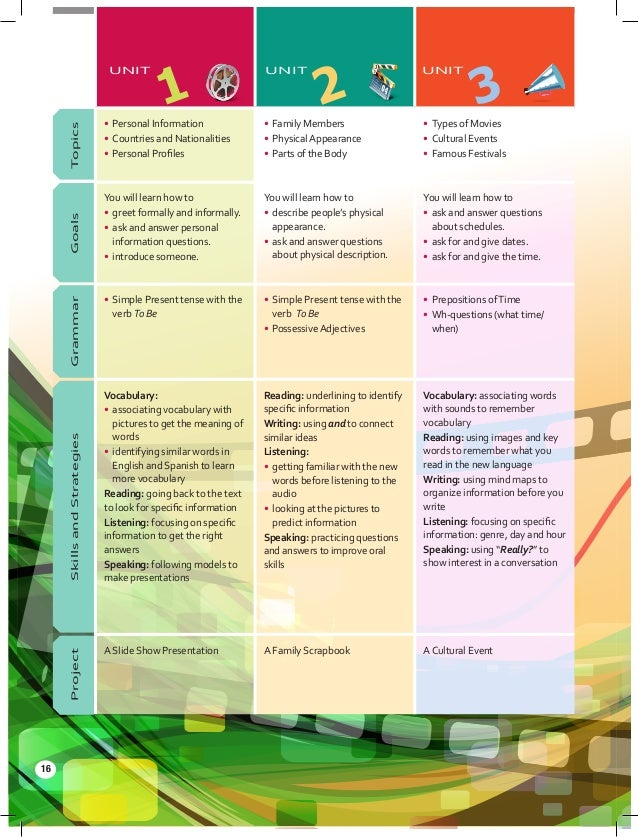 Planning Learning Goals Indicators KeyVocabulary and Structures Strategies This lesson will enable learners to become fami...