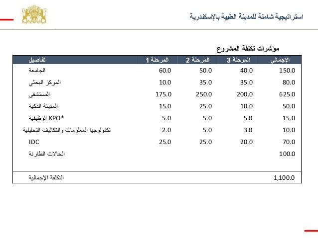 باإلسكندرية الطبية للمدينة شاملة استراتيجية المشروع تكلفة مؤشرات تفاصيل المرحلة1 المرحلة2 المرحلة3...