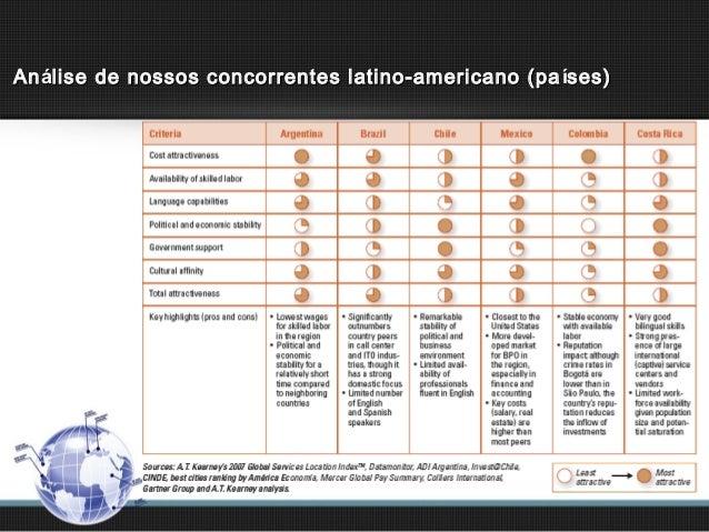 An álise de nossos concorrentes latino-americano (pa íses)