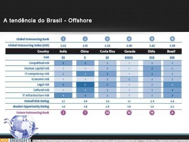 A tendência do Brasil - Offshore
