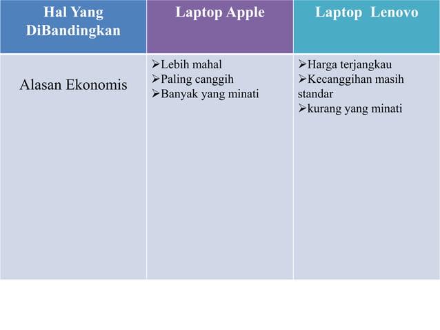 Hal Yang  DiBandingkan  Laptop Apple Laptop Lenovo  Alasan Ekonomis  Lebih mahal  Paling canggih  Banyak yang minati  ...