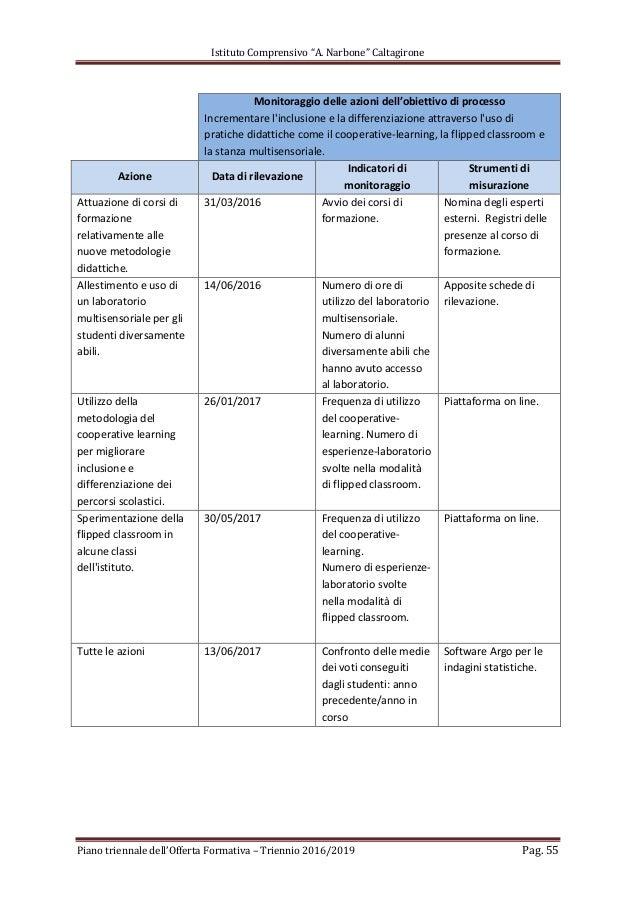Metodologie Didattiche Innovative Flipped Classroom ~ Ptof narbone triennio