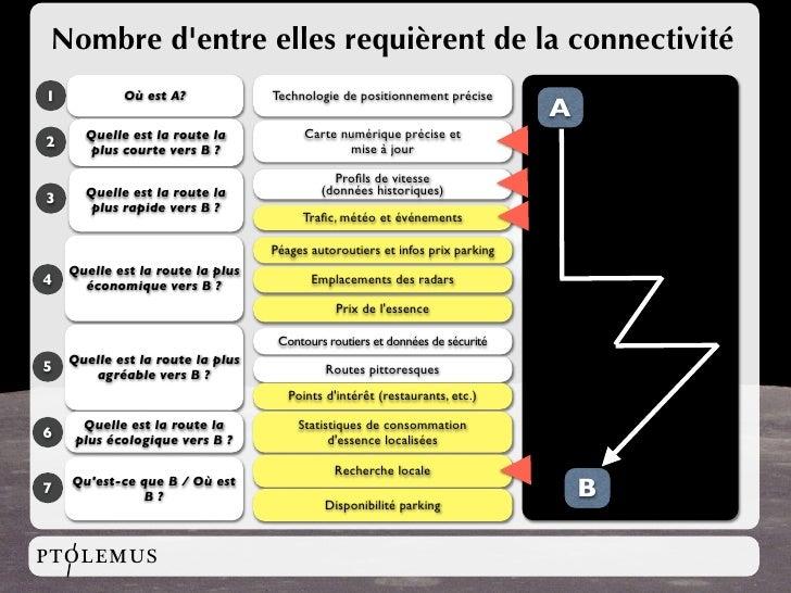 Nombre d'entre elles requièrent de la connectivité 1           Où est A?             Technologie de positionnement précise...