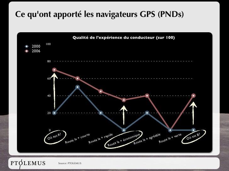 Ce qu'ont apporté les navigateurs GPS (PNDs)                                      Qualité de l'expérience du conducteur (s...