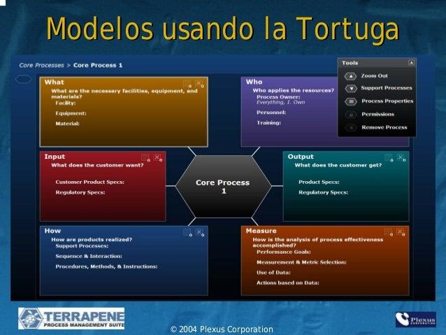 Diagramas De Tortuga Para La Gesti 243 N De Calidad