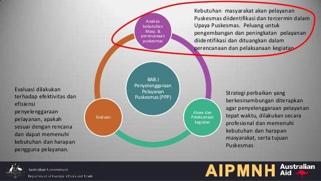 BAB.I Penyelenggaraan Pelayanan Puskesmas (PPP) Analisis kebutuhan Masy. & perencanaan puskesmas Akses dan Pelaksanaan keg...