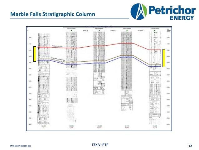 Petrichor Energy Tsx V Ptp Corporate Presentation