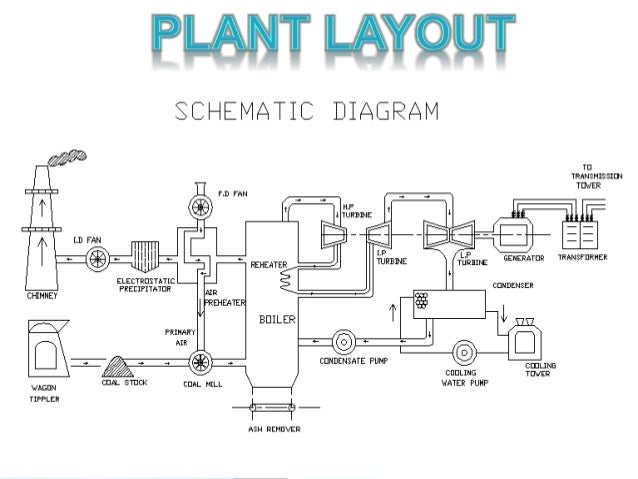Thermal Power Plant Operation Diagram - ~ Wiring Diagram Portal ~ •