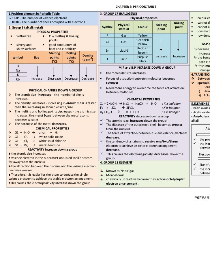 CHAPTER 4: PERIODIC TABLE1.Position element in Periodic Table                               3. GROUP 17 (HALOGENS)        ...