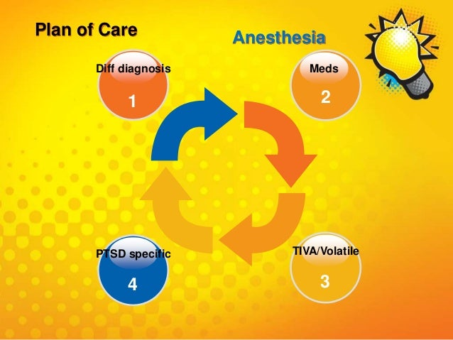 Diff diagnosis 1 Meds 2 TIVA/Volatile 3 PTSD specific 4 Plan of Care Anesthesia